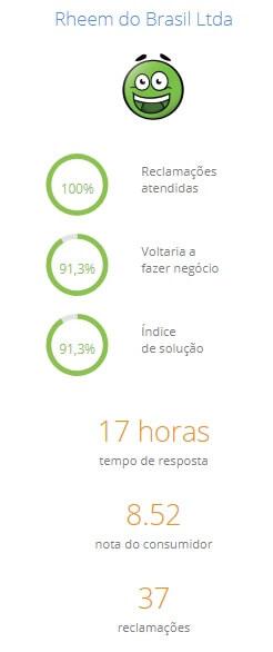 Rheem Reclame1 - Rheem: melhor empresa do segmento de aquecedor a gás para banho - segundo o índice do Reclame Aqui.